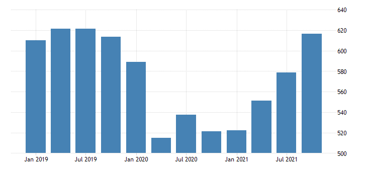 united states gross domestic product by industry private industries educational services health care and social assistance educational services for new mexico mil of dollar fed data