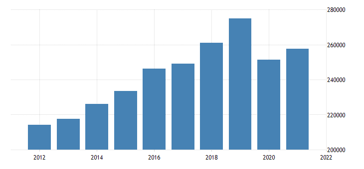 united states gross domestic product by industry private industries educational services health care and social assistance educational services for united states fed data