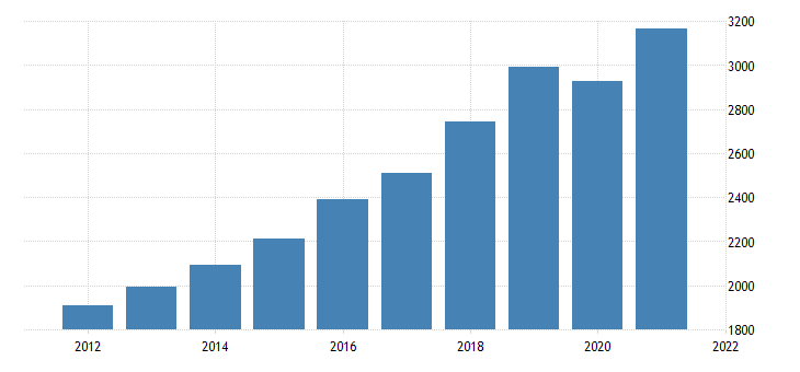 united states gross domestic product by industry private industries educational services health care and social assistance educational services for utah fed data