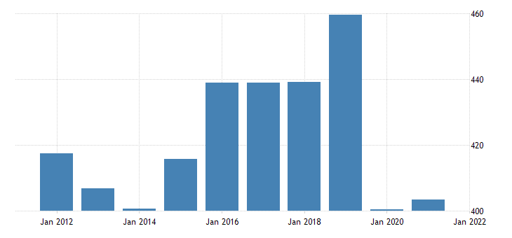 united states gross domestic product by industry private industries educational services health care and social assistance educational services for west virginia fed data
