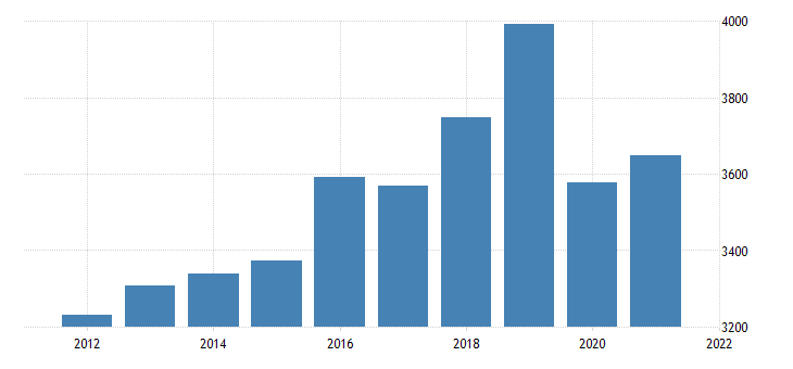 united states gross domestic product by industry private industries educational services health care and social assistance educational services for wisconsin fed data