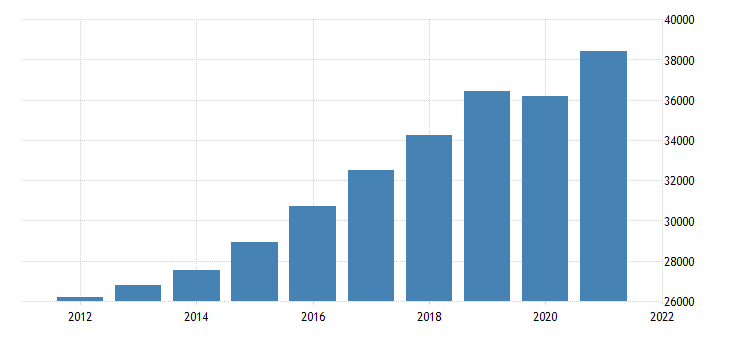 united states gross domestic product by industry private industries educational services health care and social assistance for arizona fed data
