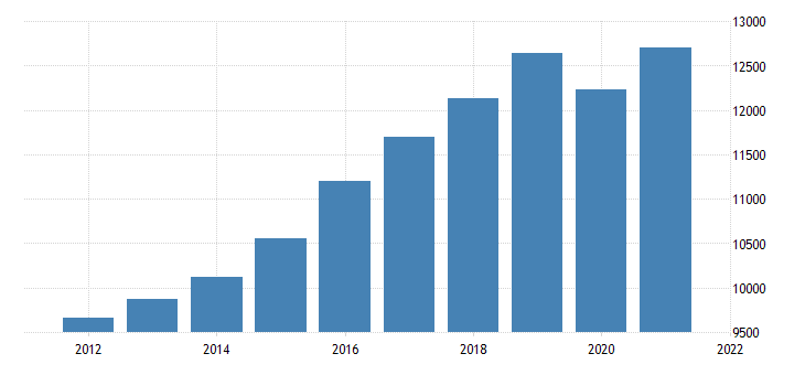 united states gross domestic product by industry private industries educational services health care and social assistance for arkansas fed data