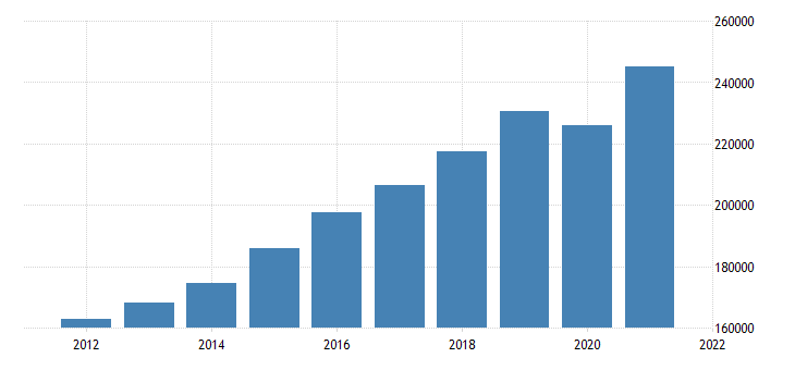 united states gross domestic product by industry private industries educational services health care and social assistance for california fed data