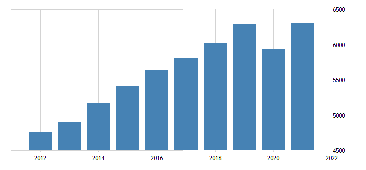united states gross domestic product by industry private industries educational services health care and social assistance for delaware fed data