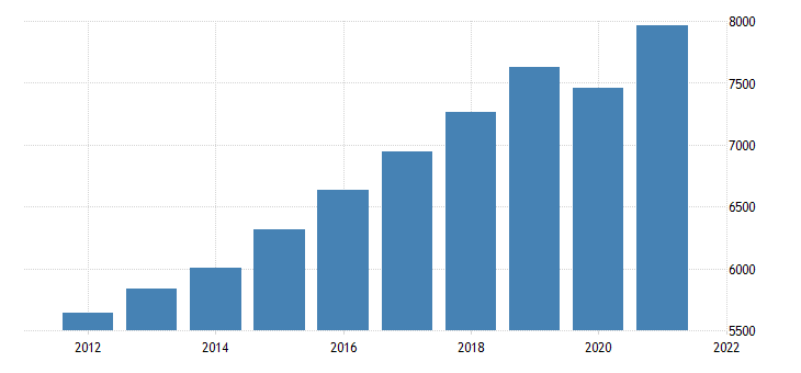 united states gross domestic product by industry private industries educational services health care and social assistance for hawaii fed data
