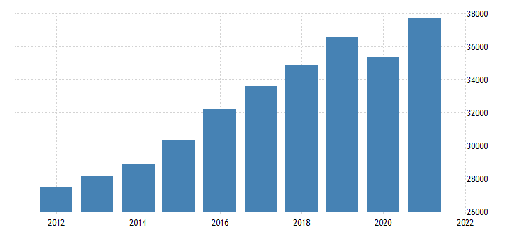 united states gross domestic product by industry private industries educational services health care and social assistance for indiana fed data