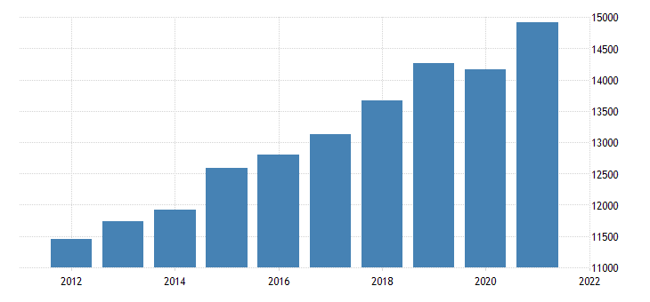 united states gross domestic product by industry private industries educational services health care and social assistance for kansas fed data