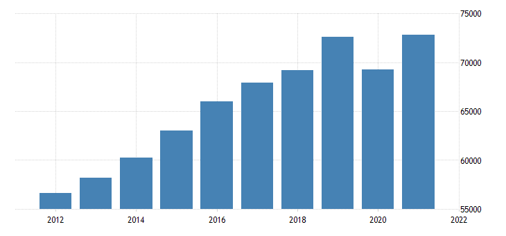 united states gross domestic product by industry private industries educational services health care and social assistance for massachusetts fed data