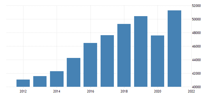 united states gross domestic product by industry private industries educational services health care and social assistance for michigan fed data