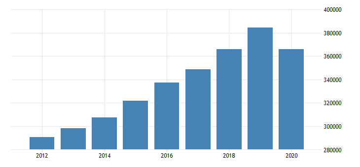 united states gross domestic product by industry private industries educational services health care and social assistance for mideast bea region fed data