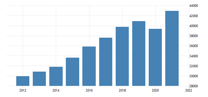 united states gross domestic product by industry private industries educational services health care and social assistance for minnesota fed data