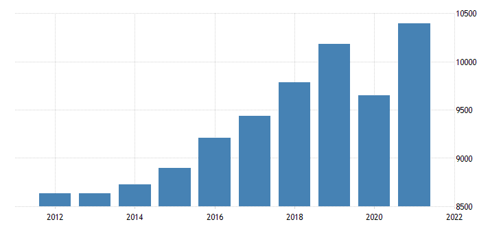 united states gross domestic product by industry private industries educational services health care and social assistance for mississippi fed data