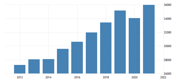 united states gross domestic product by industry private industries educational services health care and social assistance for missouri fed data