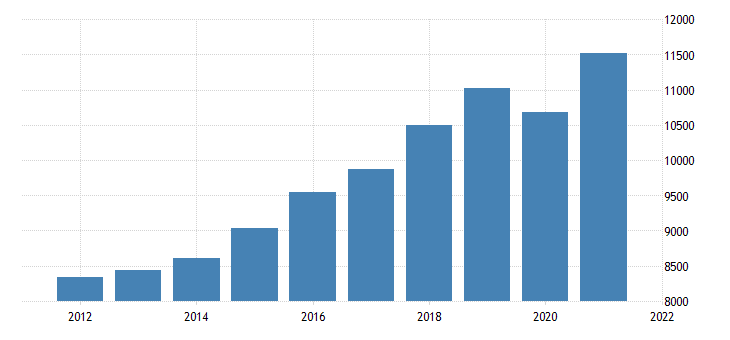 united states gross domestic product by industry private industries educational services health care and social assistance for nebraska fed data