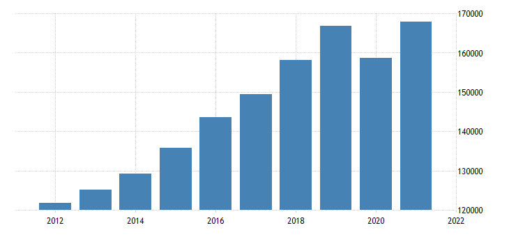 united states gross domestic product by industry private industries educational services health care and social assistance for new york fed data