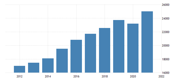 united states gross domestic product by industry private industries educational services health care and social assistance for oregon fed data
