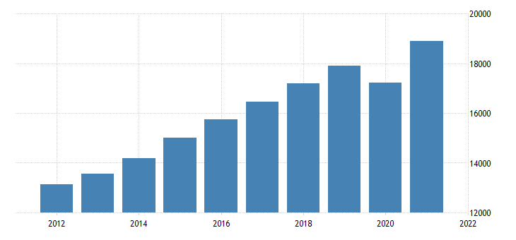 united states gross domestic product by industry private industries educational services health care and social assistance for south carolina fed data