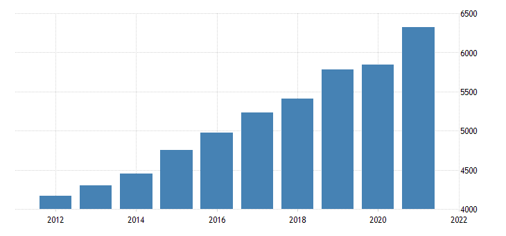united states gross domestic product by industry private industries educational services health care and social assistance for south dakota fed data