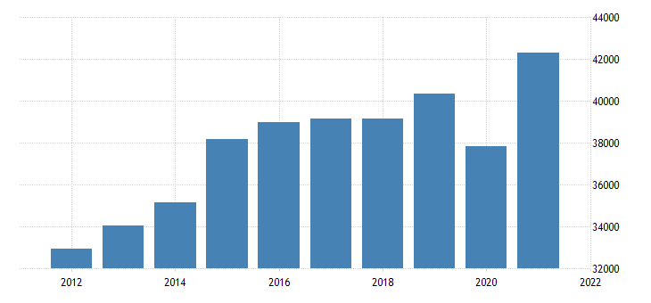 united states gross domestic product by industry private industries educational services health care and social assistance for tennessee fed data