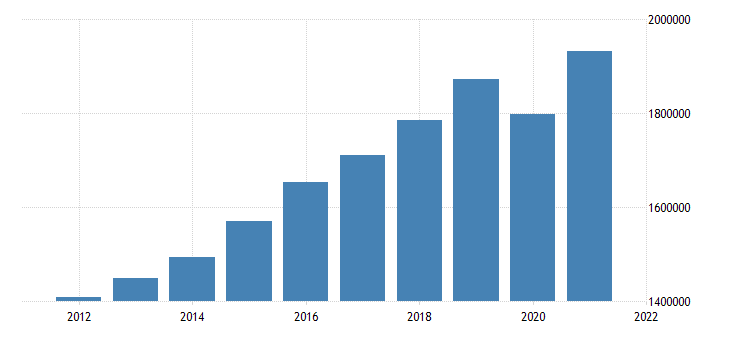 united states gross domestic product by industry private industries educational services health care and social assistance for united states fed data