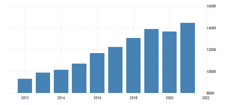 united states gross domestic product by industry private industries educational services health care and social assistance for utah fed data