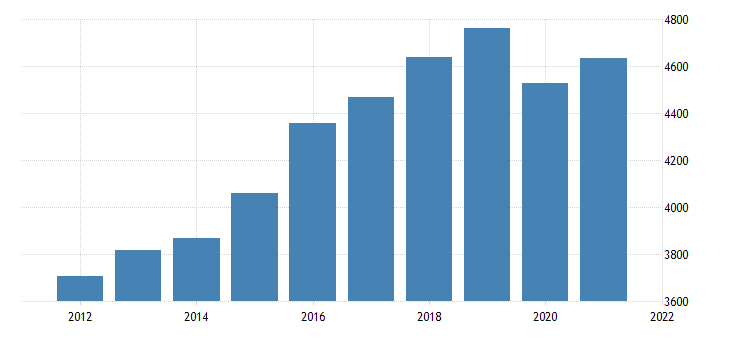 united states gross domestic product by industry private industries educational services health care and social assistance for vermont fed data