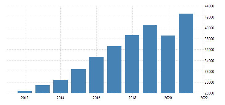 united states gross domestic product by industry private industries educational services health care and social assistance for washington fed data