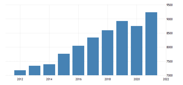 united states gross domestic product by industry private industries educational services health care and social assistance for west virginia fed data