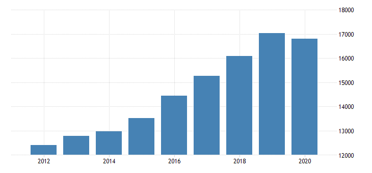 united states gross domestic product by industry private industries educational services health care and social assistance health care and social assistance ambulatory health care services for arizona fed data