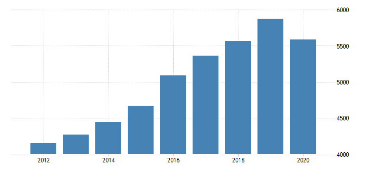 united states gross domestic product by industry private industries educational services health care and social assistance health care and social assistance ambulatory health care services for arkansas fed data