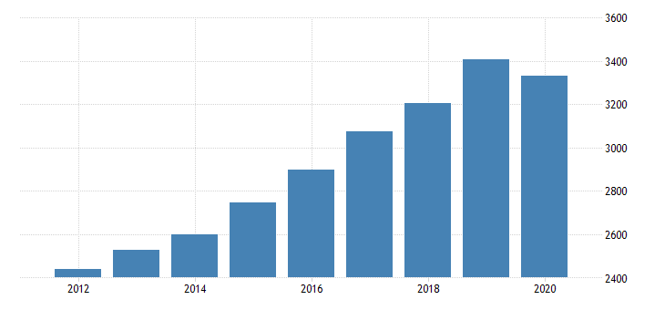 united states gross domestic product by industry private industries educational services health care and social assistance health care and social assistance ambulatory health care services for hawaii fed data