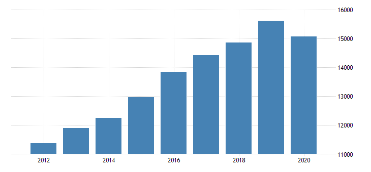 united states gross domestic product by industry private industries educational services health care and social assistance health care and social assistance ambulatory health care services for indiana fed data