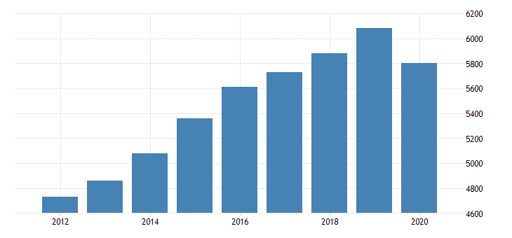 united states gross domestic product by industry private industries educational services health care and social assistance health care and social assistance ambulatory health care services for iowa fed data