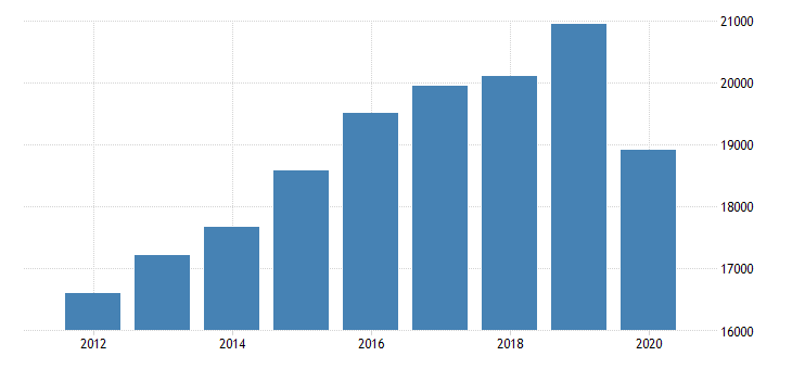 united states gross domestic product by industry private industries educational services health care and social assistance health care and social assistance ambulatory health care services for massachusetts fed data