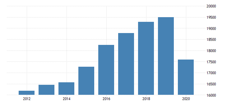 united states gross domestic product by industry private industries educational services health care and social assistance health care and social assistance ambulatory health care services for michigan fed data