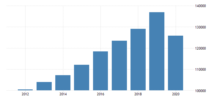 united states gross domestic product by industry private industries educational services health care and social assistance health care and social assistance ambulatory health care services for mideast bea region fed data