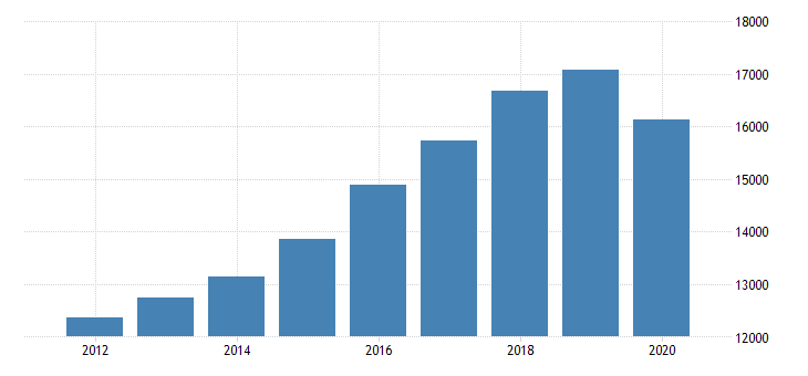 united states gross domestic product by industry private industries educational services health care and social assistance health care and social assistance ambulatory health care services for minnesota fed data