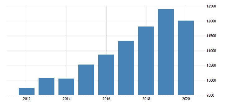 united states gross domestic product by industry private industries educational services health care and social assistance health care and social assistance ambulatory health care services for missouri fed data