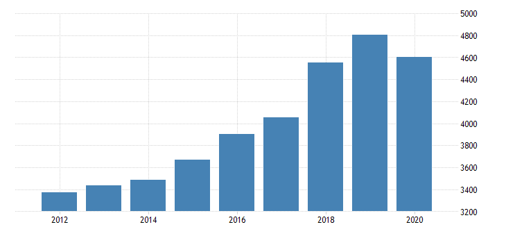 united states gross domestic product by industry private industries educational services health care and social assistance health care and social assistance ambulatory health care services for nebraska fed data