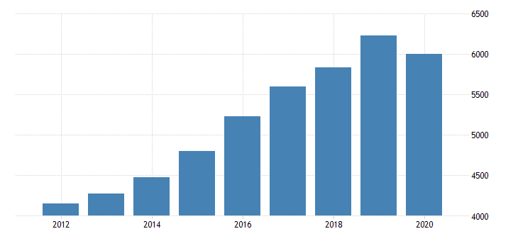 united states gross domestic product by industry private industries educational services health care and social assistance health care and social assistance ambulatory health care services for nevada fed data