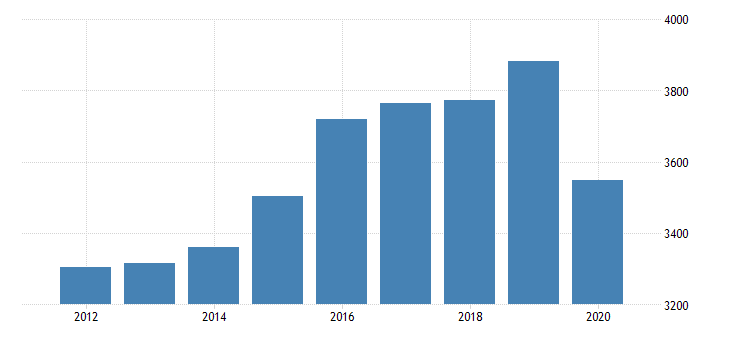 united states gross domestic product by industry private industries educational services health care and social assistance health care and social assistance ambulatory health care services for new mexico fed data