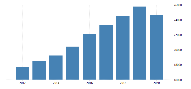 united states gross domestic product by industry private industries educational services health care and social assistance health care and social assistance ambulatory health care services for rocky mountain bea region fed data