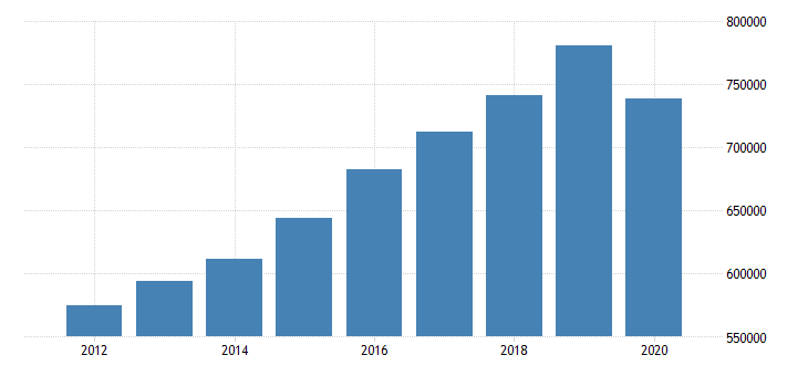 united states gross domestic product by industry private industries educational services health care and social assistance health care and social assistance ambulatory health care services for united states fed data