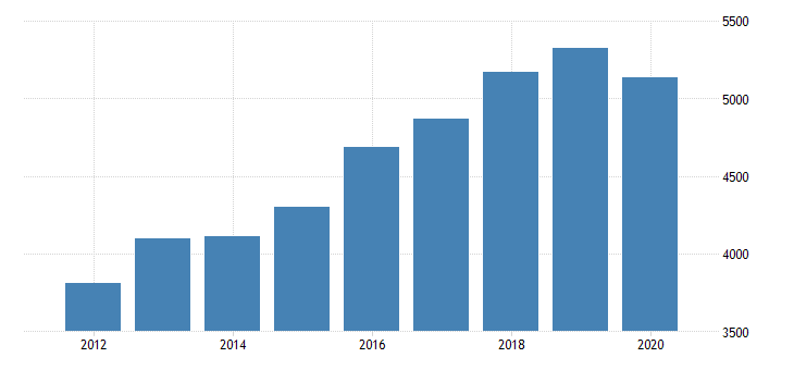 united states gross domestic product by industry private industries educational services health care and social assistance health care and social assistance ambulatory health care services for utah fed data