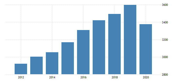 united states gross domestic product by industry private industries educational services health care and social assistance health care and social assistance ambulatory health care services for west virginia fed data