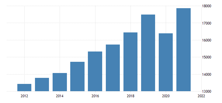 united states gross domestic product by industry private industries educational services health care and social assistance health care and social assistance for alabama fed data