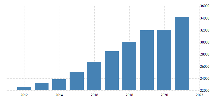 united states gross domestic product by industry private industries educational services health care and social assistance health care and social assistance for arizona fed data