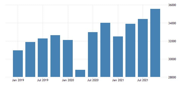 united states gross domestic product by industry private industries educational services health care and social assistance health care and social assistance for arizona mil of dollar fed data