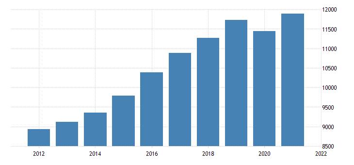 united states gross domestic product by industry private industries educational services health care and social assistance health care and social assistance for arkansas fed data